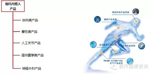 最全图解骨科材料及骨科医疗器械市场